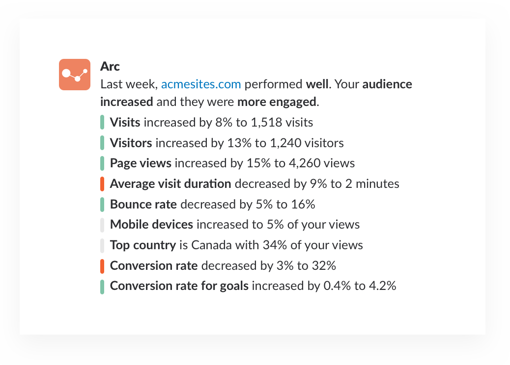 Google analytics notifications from Arc app