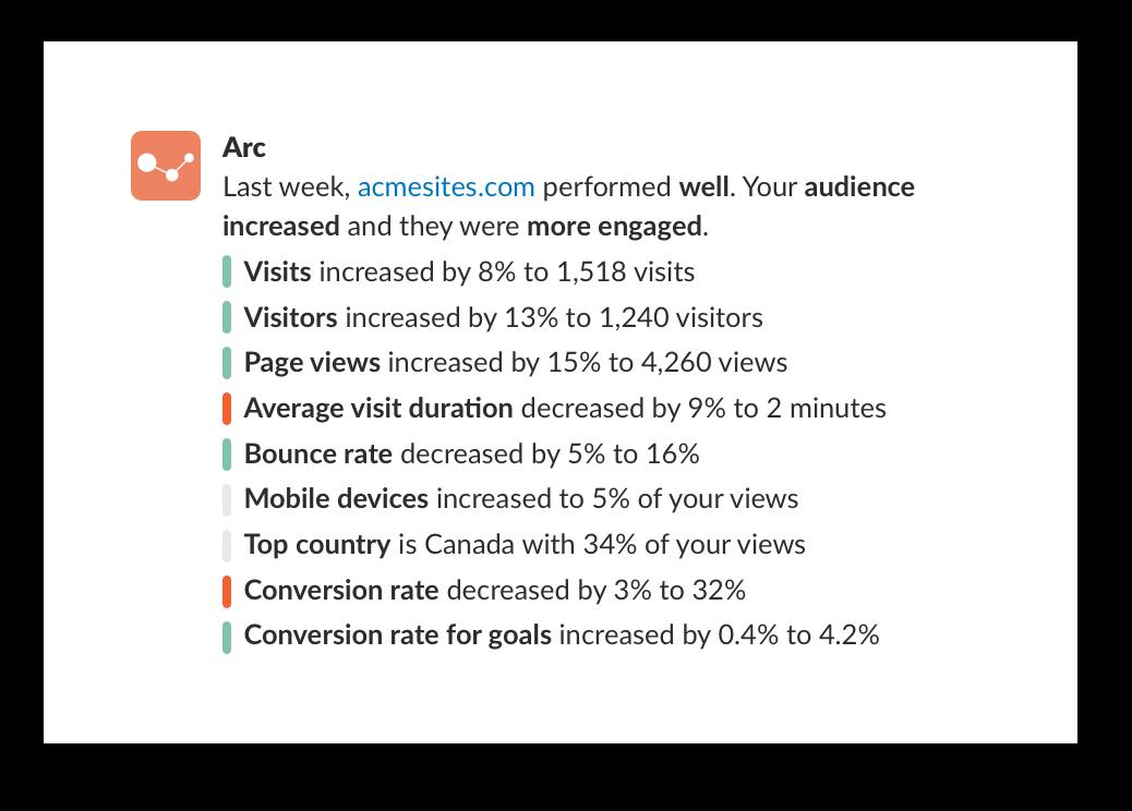Google analytics notifications from Arc app