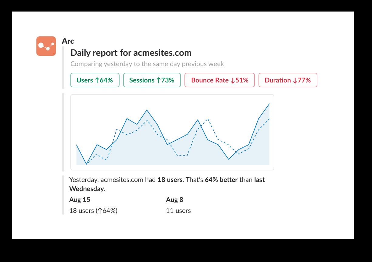 Google analytics report graph from Arc app