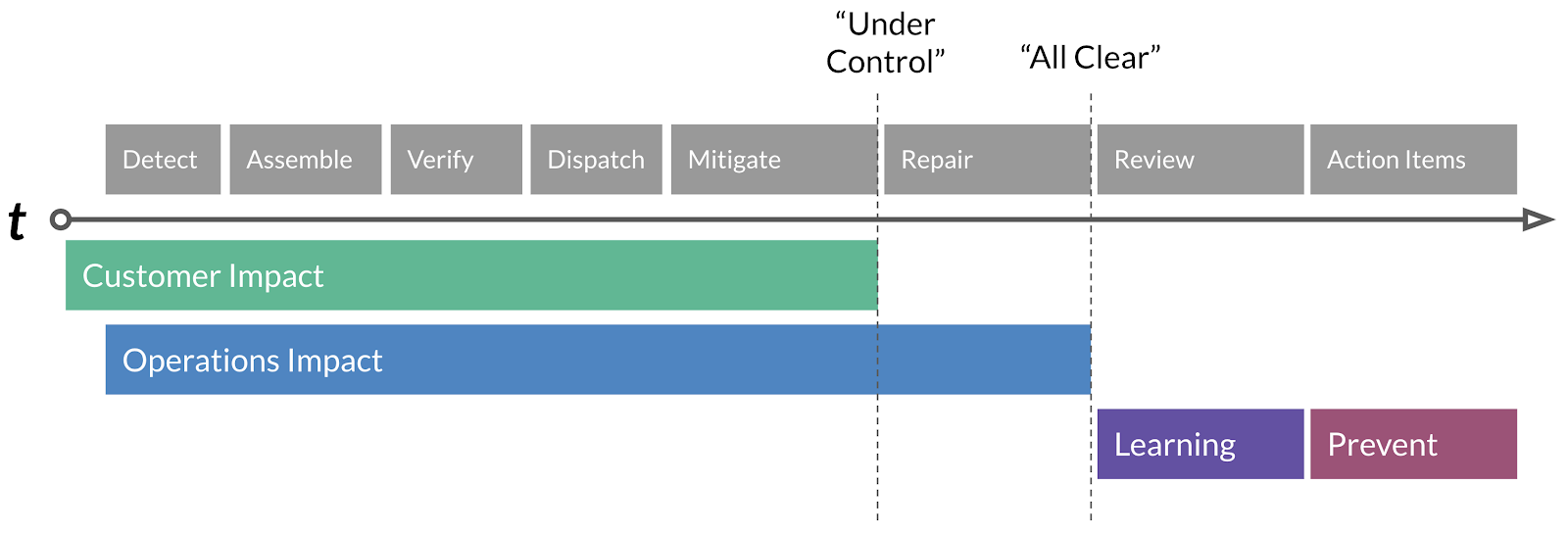 A timeline graph of incident response stages