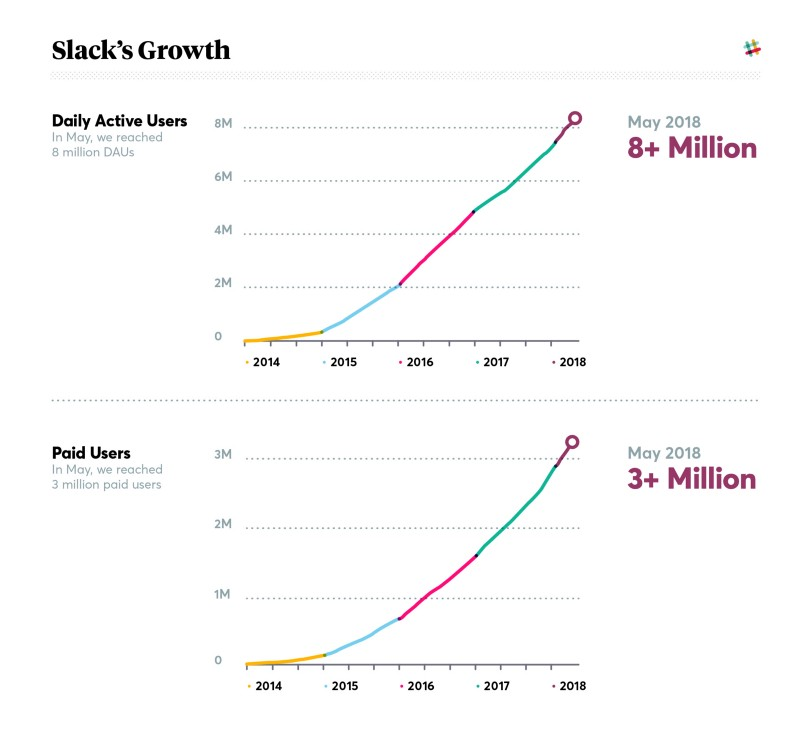 slack's growth and paid users