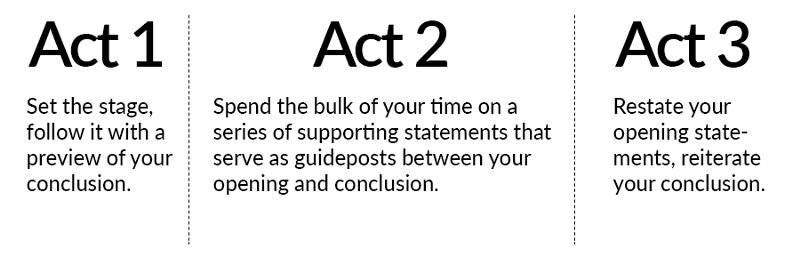 three-act speech structure