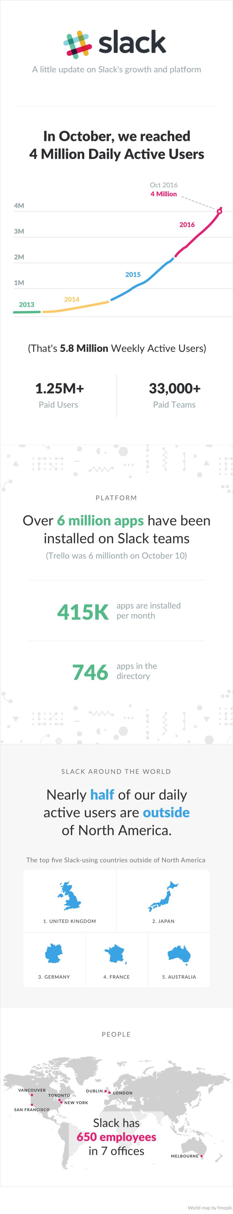 slack growth infographic