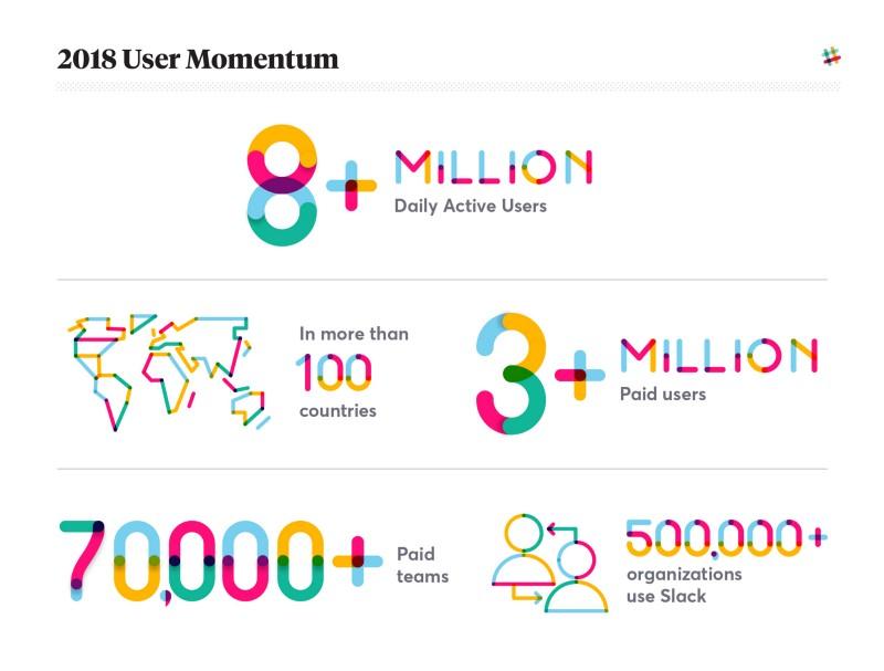 2018 user momentum
