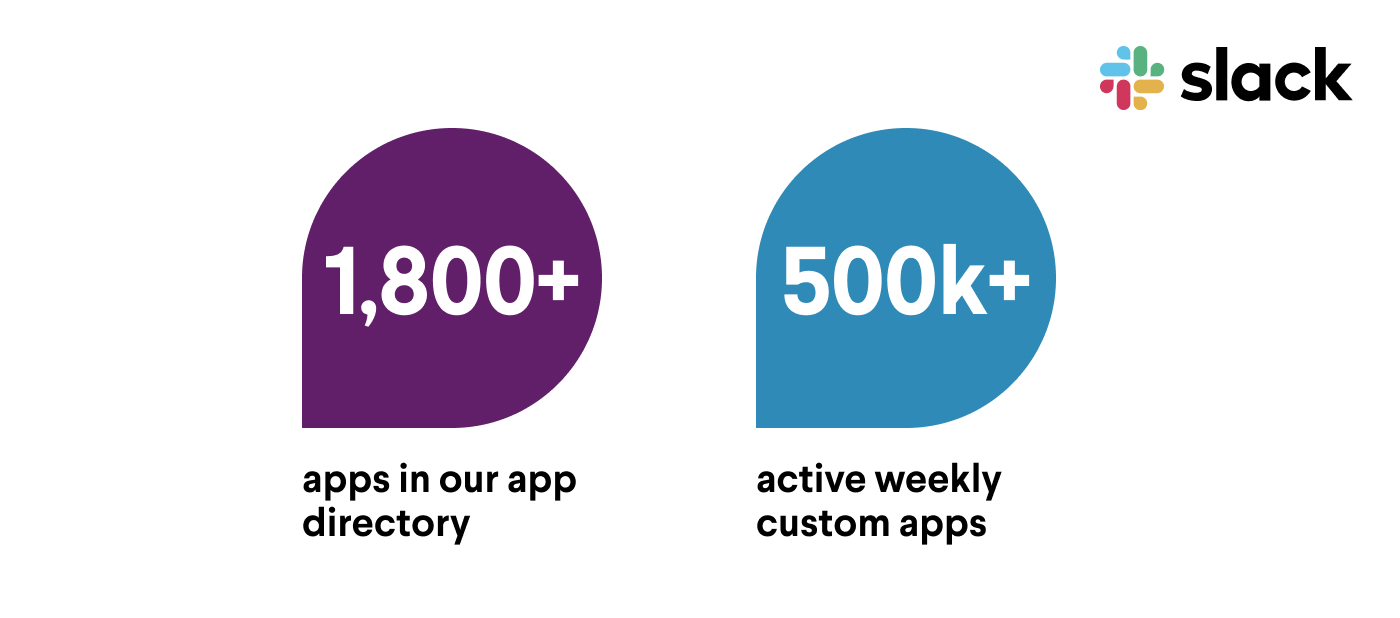 A graphic by Slack showing the number of apps in our directory and active weekly developers on the platform