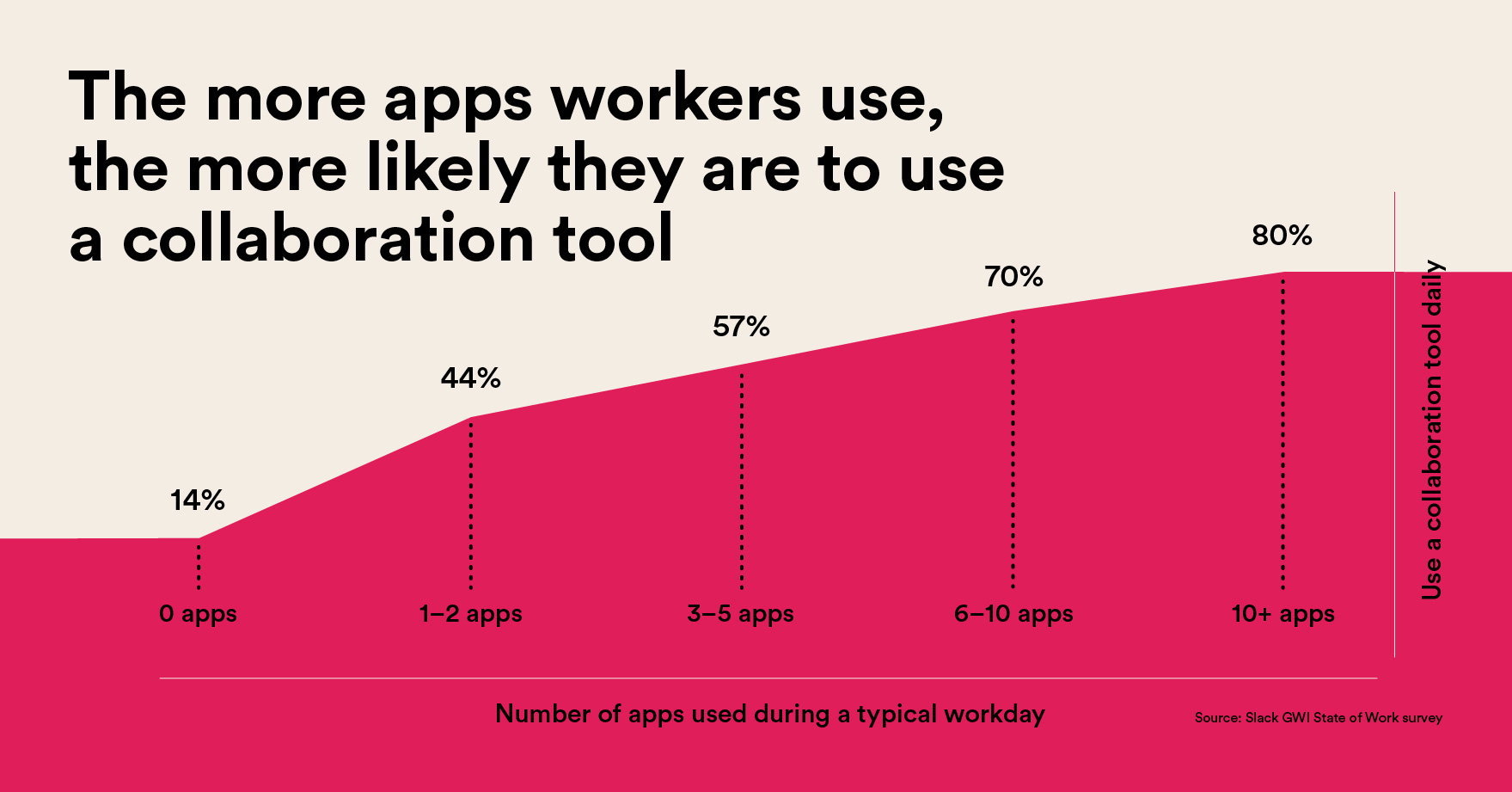 Line graph illustrating that the more apps workers use, the more likely they are to use a collaboration tool.