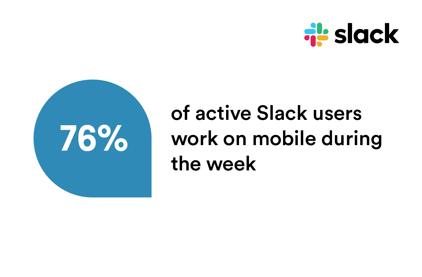 A graphic describing the number of active Slack users on mobile during the week