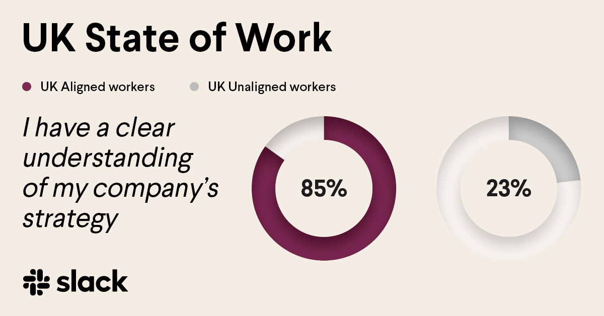 Infographic showing that aligned workers in the UK are more likely than unaligned workers to understand their company's strategy.