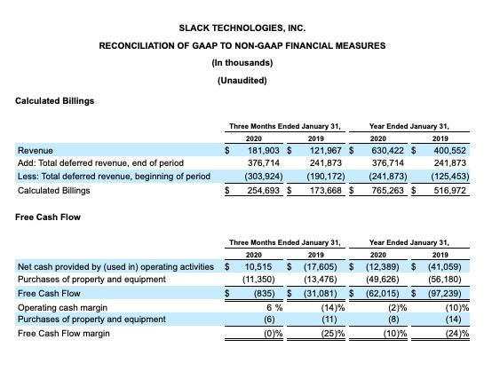Slack financials Q4 2020