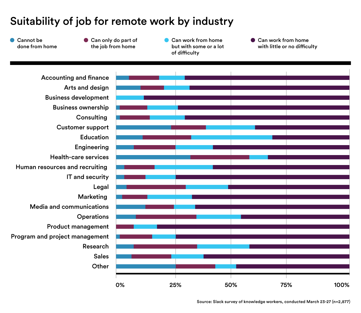 Chart showing suitability of jobs for remote work by industry.