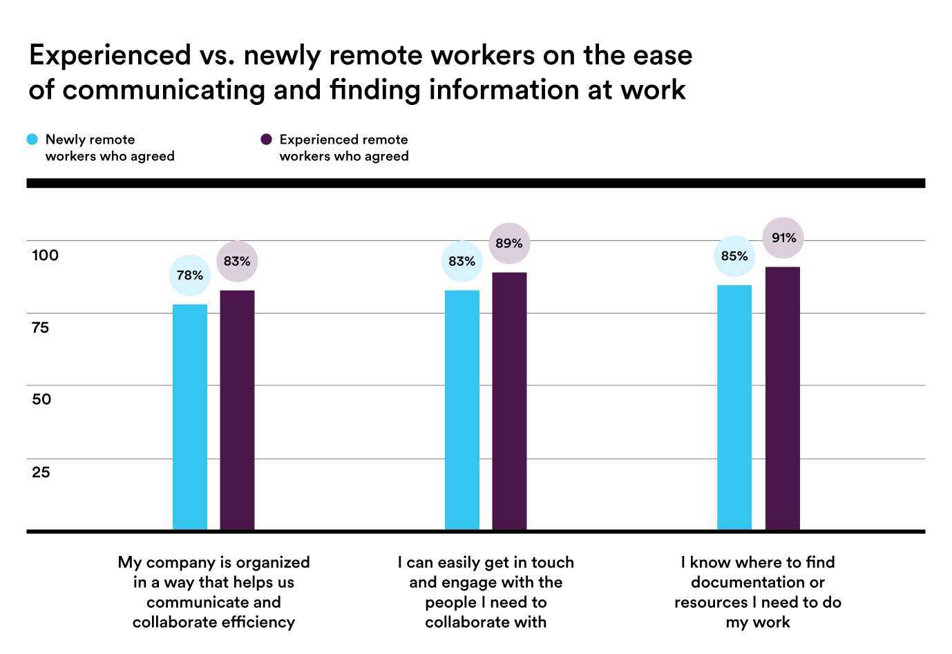 Bar chart showing how newly and experienced remote workers feel about communication and finding information for work.