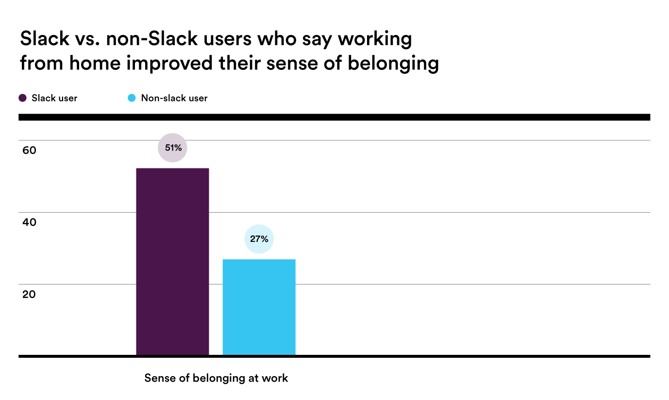 Bar chart showing that Slack users feel a higher sense of belonging than non-Slack users when working from home.