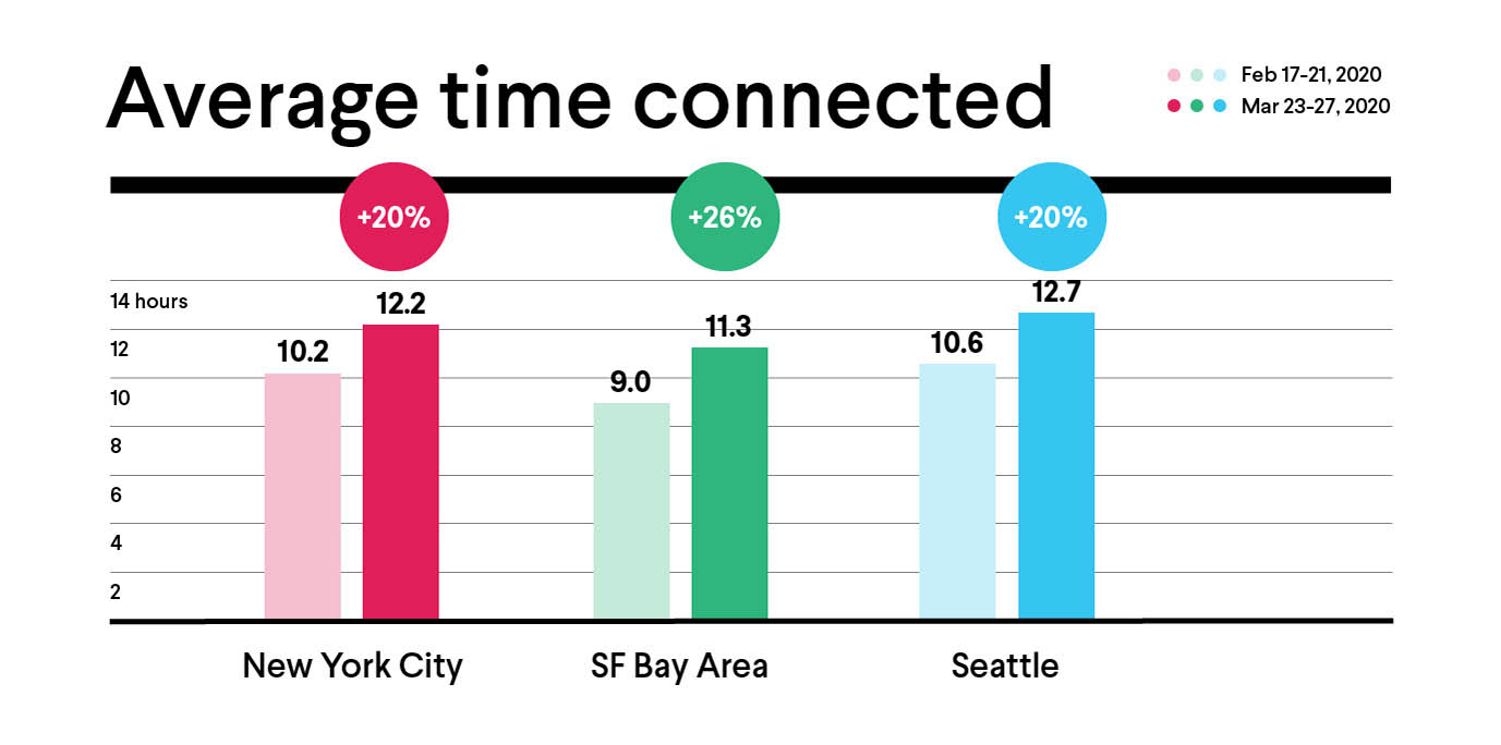 Average time connected infographic