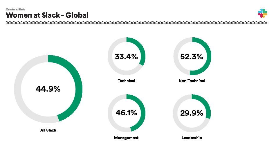 Slack 2020 Diversity and Inclusion report—Women at Slack